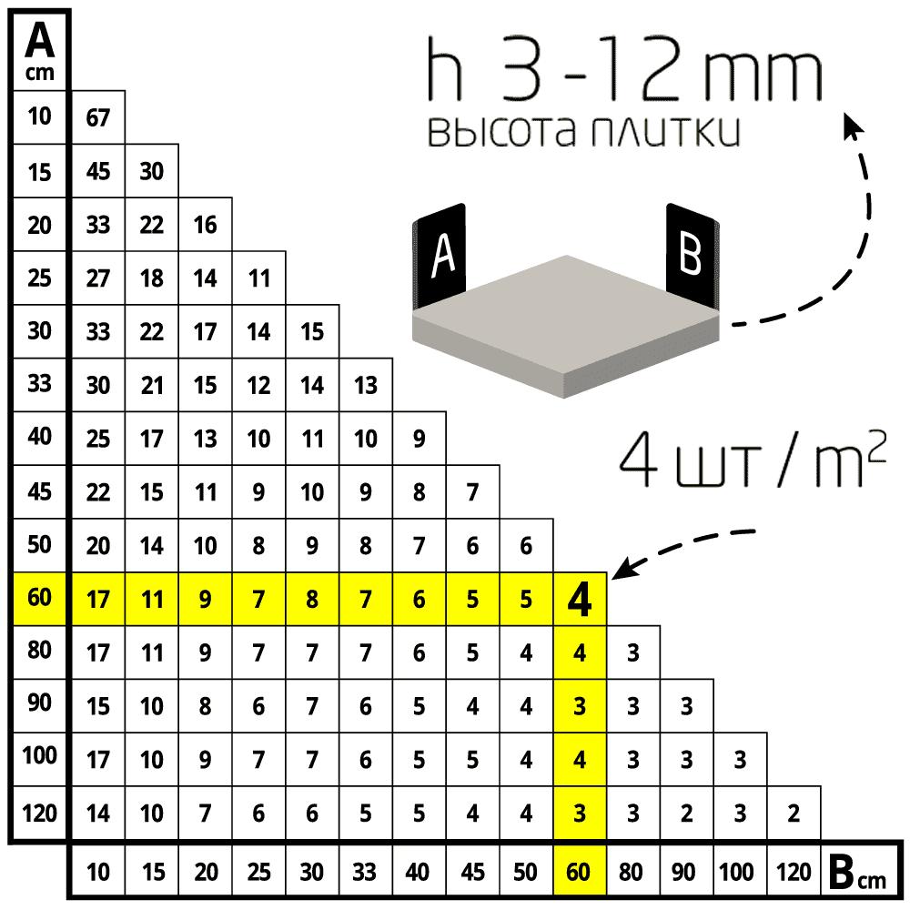 Система выравнивания плитки DLS